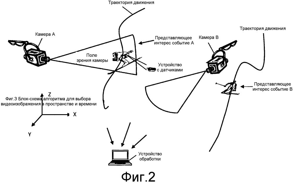 Автоматический цифровой сбор и маркировка динамичных видеоизображений
