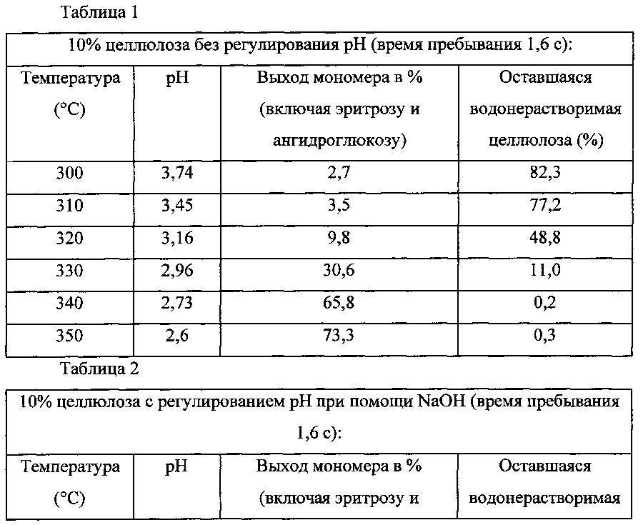 Ожижение биомассы при низком ph