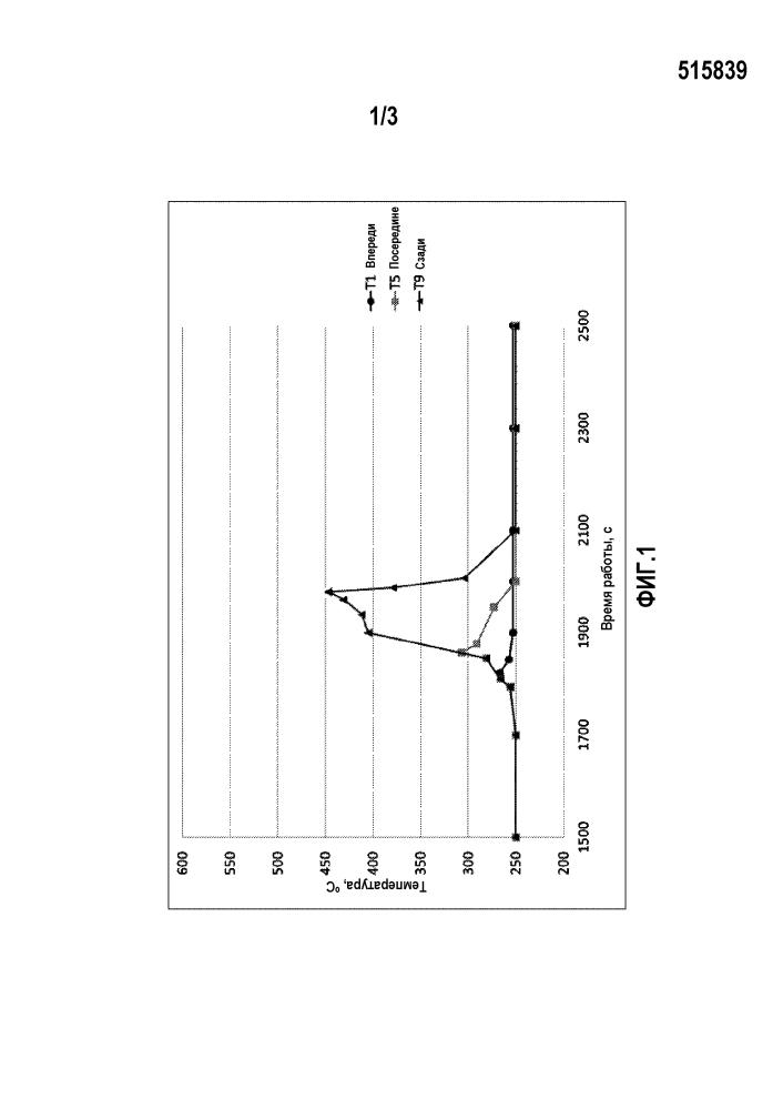 Автомобильная система дополнительной каталитической обработки