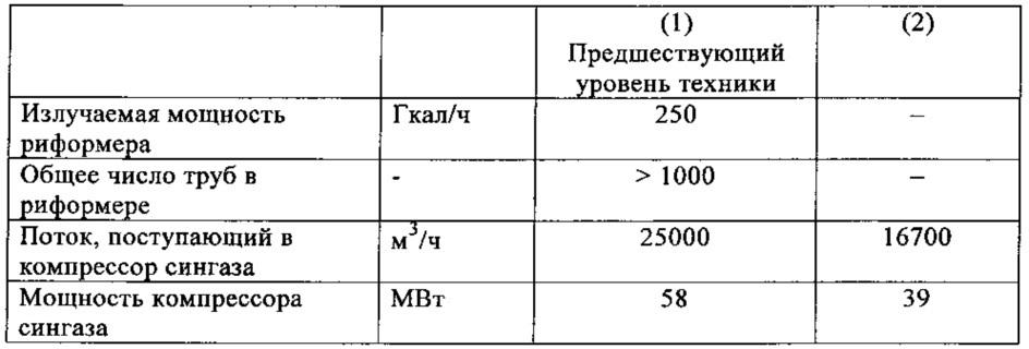 Способ получения синтез-газа для синтеза аммиака и соответствующая внешняя секция установки для получения аммиака