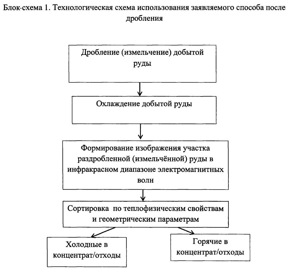 Способ сортировки породы (варианты)