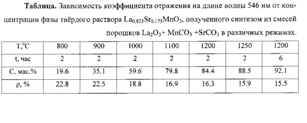 Способ определения концентрации манганитов редкоземельных элементов