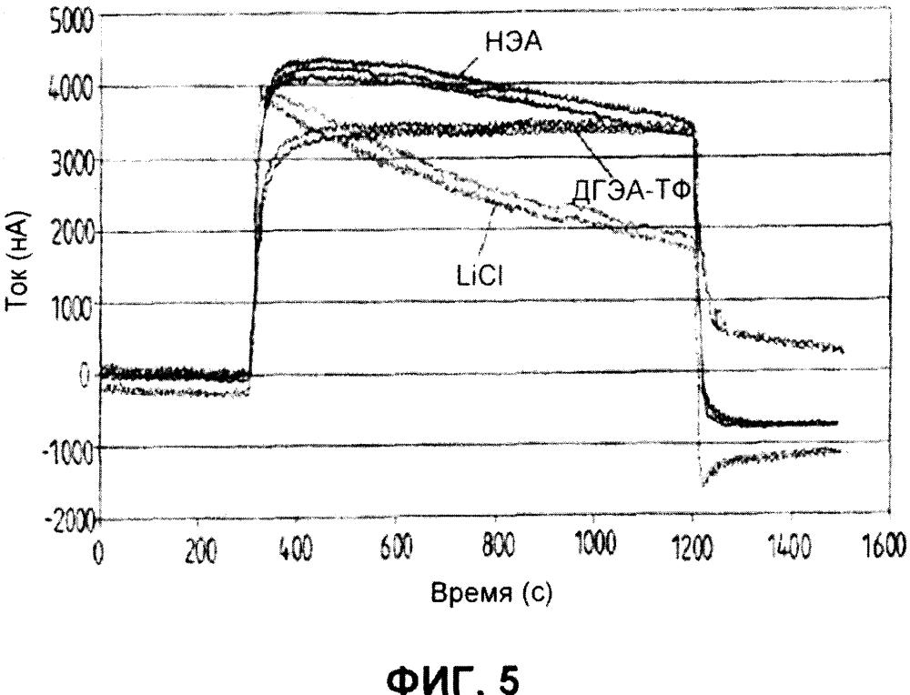 Электрохимический газовый датчик с ионной жидкостью в качестве электролита для обнаружения аммиака и аминов