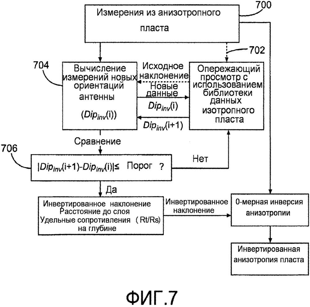 Способ и устройство для оптимизации глубинных измерений удельного сопротивления с использованием многокомпонентных антенн