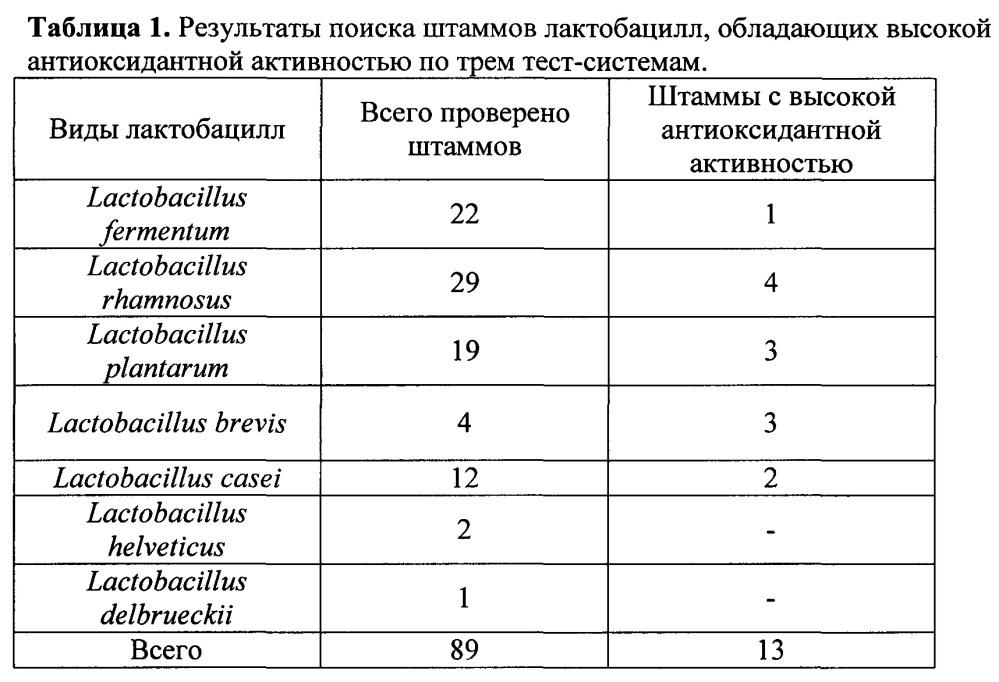 Штаммы lactobacillus brevis и lactobacillus rhamnosus с установленной последовательностью генома, синтезирующие глутатион и комплекс внутриклеточных антиоксидантов