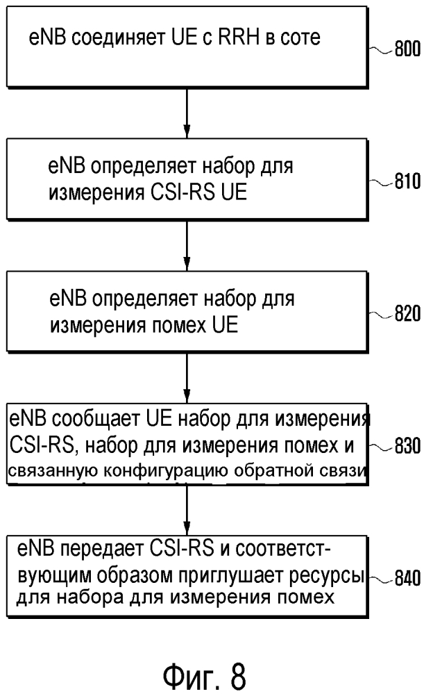 Способ и устройство для измерения помех нисходящей линии связи в системе мобильной связи ofdm