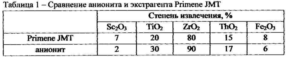 Способ получения оксида скандия из концентрата скандия