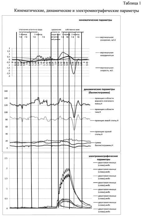 Комплексный способ контроля и анализа движений соревновательного упражнения жим лежа спортсменов с поражением опорно-двигательного аппарата занимающихся пауэрлифтингом