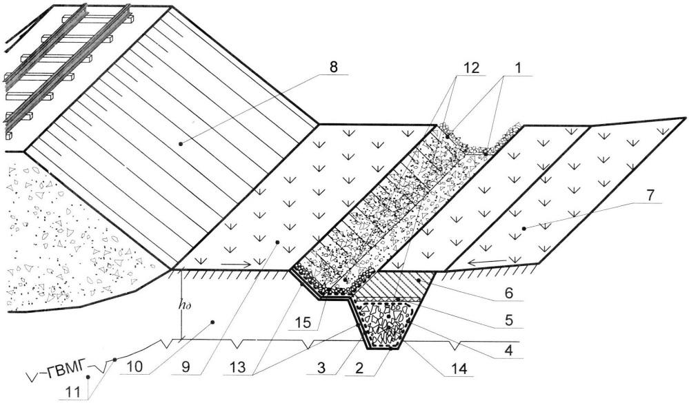 Дренажная система на вечномерзлых грунтах