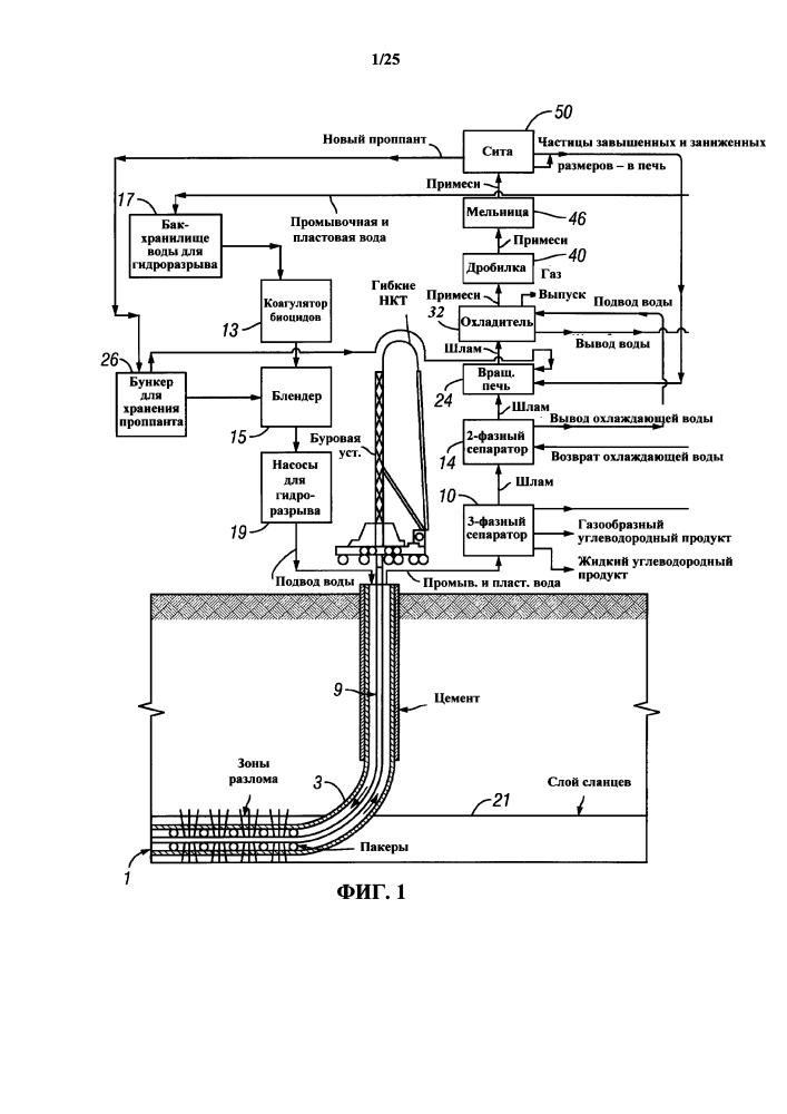 Способ и система обработки жидкости для гидроразрывов