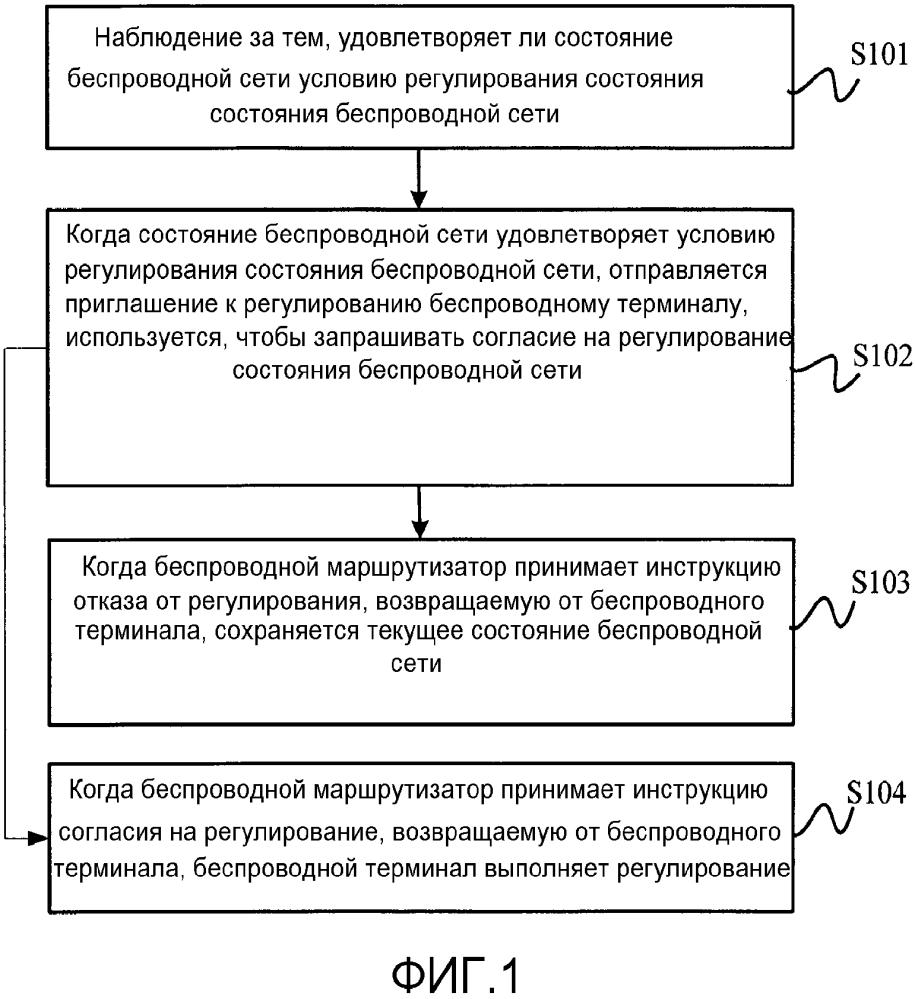 Способ и устройство для регулирования состояния беспроводной сети