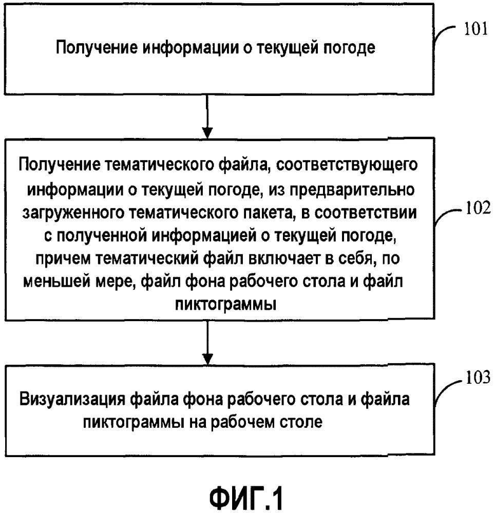 Способ, устройство и терминал для отображения рабочего стола