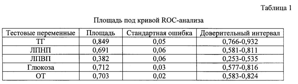Способ прогнозирования риска развития атеросклеротических изменений сосудов у европеоидов