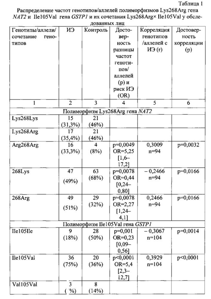 Способ определения генетической предрасположенности к заболеванию инфекционным эндокардитом