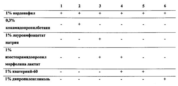 Способ и улучшенная фармацевтическая композиция для ускорения трансдермальной доставки ингибитора pde-5
