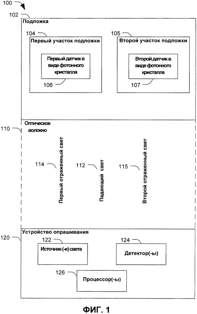 Устройства и способы, относящиеся к оптическим датчикам