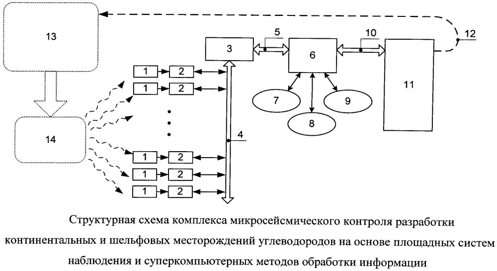 Комплекс микросейсмического контроля разработки континентальных и шельфовых месторождений углеводородов на основе площадных систем наблюдения и суперкомпьютерных методов обработки информации