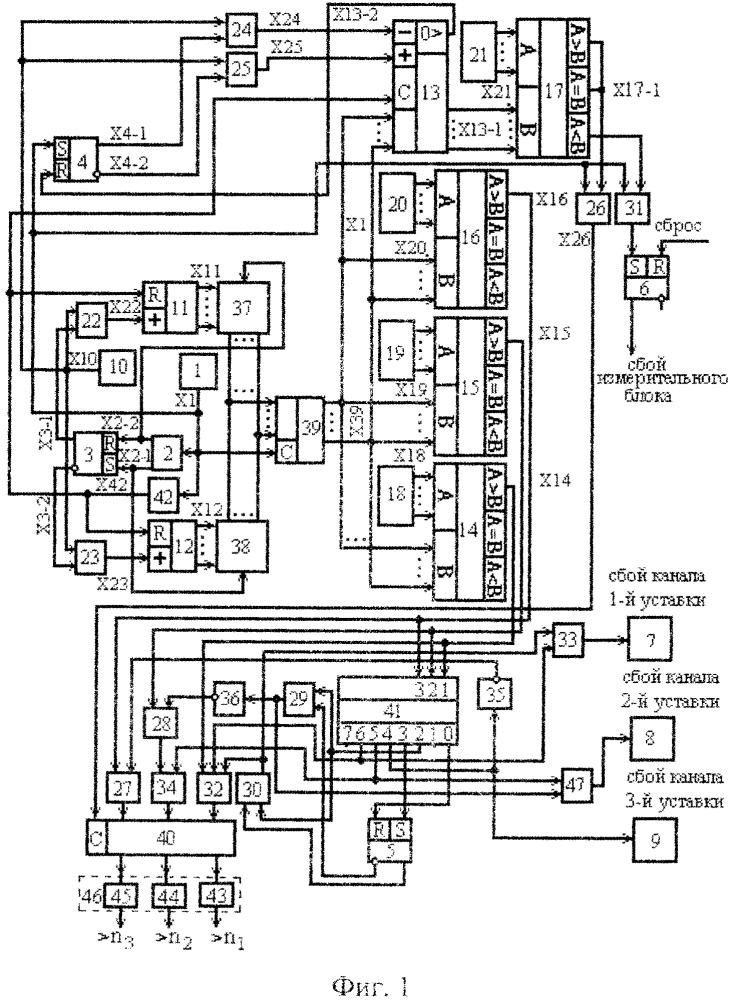Цифровое реле частоты вращения с функцией реконструктивной диагностики