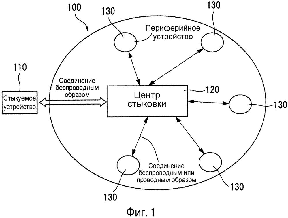 Способ и устройство для выполнения услуги беспроводной стыковки
