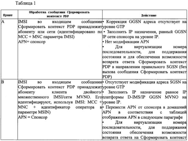 Система и способ для коррекции apn в сообщениях gtp, ассоциированных с услугами передачи данных gprs, предлагаемыми мобильным оператором, используя сеть спонсора