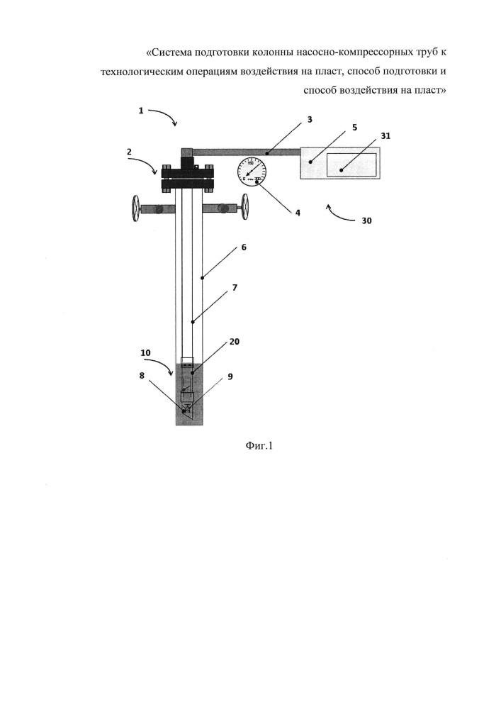 Система подготовки колонны насосно-компрессорных труб к технологическим операциям воздействия на пласт, способ подготовки и способ воздействия на пласт