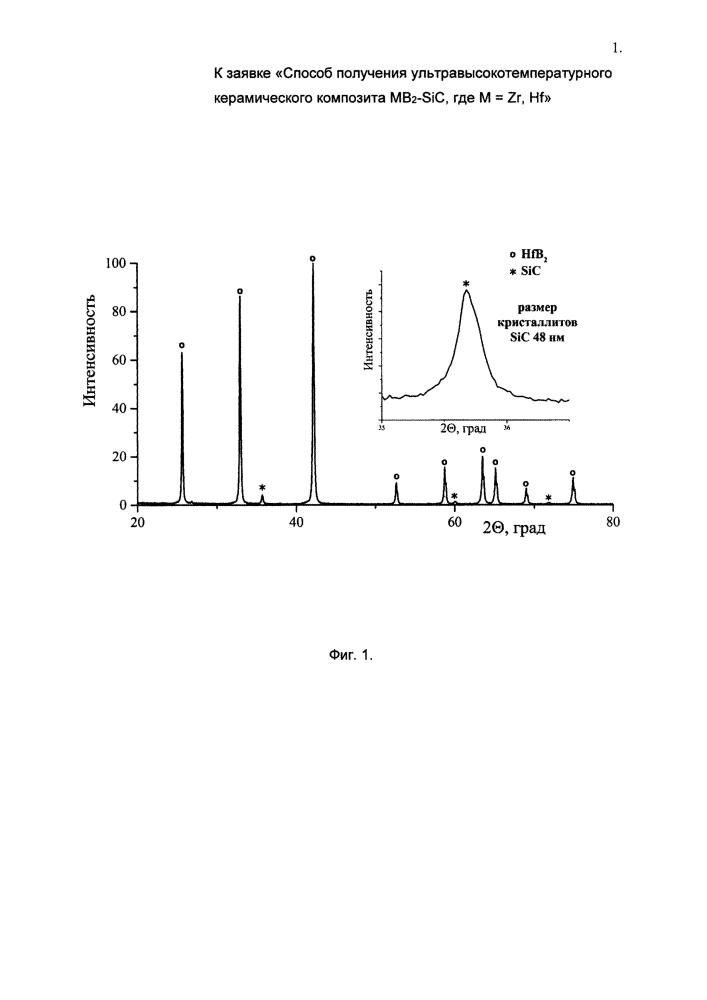 Способ получения ультравысокотемпературного керамического композита mb2/sic, где m = zr, hf