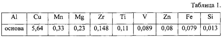 Способ термомеханической обработки полуфабрикатов из алюминиевых сплавов систем al-cu, al-cu-mg и al-cu-mn-mg для получения изделий с повышенной прочностью и приемлемой пластичностью