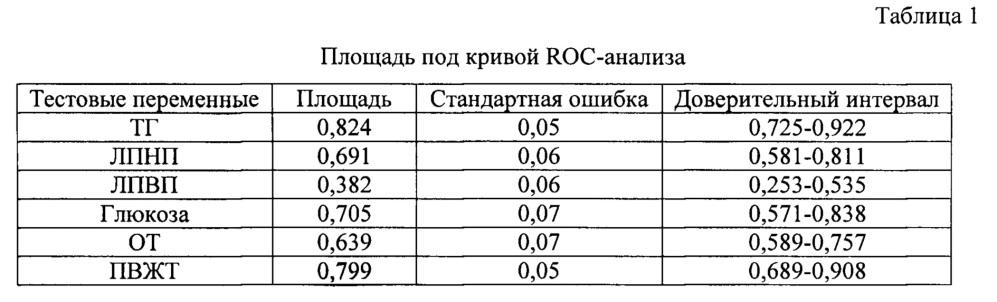 Способ прогнозирования риска развития атеросклеротических изменений сосудов у хакасов