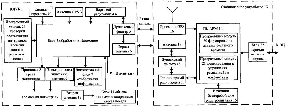 Система интервального регулирования движения поездов на основе спутниковых навигационных средств и цифрового радиоканала с координатным методом контроля