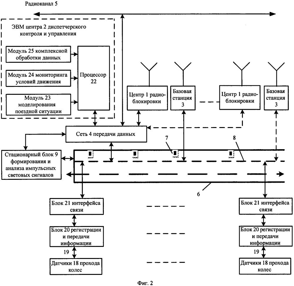Система интервального регулирования движения поездов на базе радиоканала