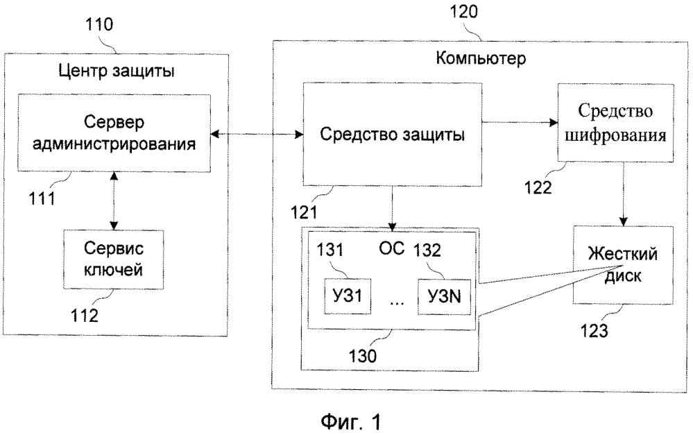 Система и способ автоматического развертывания системы шифрования для пользователей, ранее работавших на пк