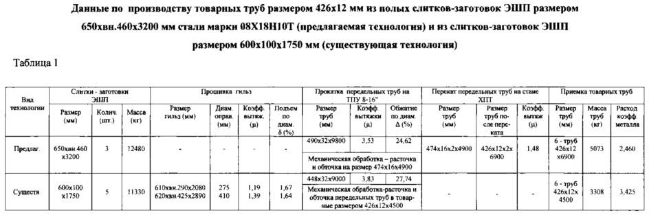 Способ производства бесшовных труб размером 426x8-13 мм из стали марки 08х18н10т-ш