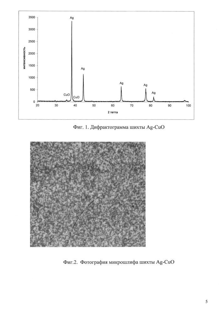 Способ получения мелкодисперсной шихты серебро-оксид меди