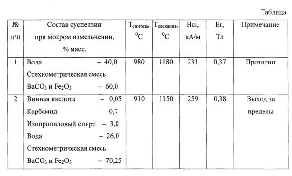 Способ измельчения смеси карбоната бария и оксида железа в производстве гексаферритов бария