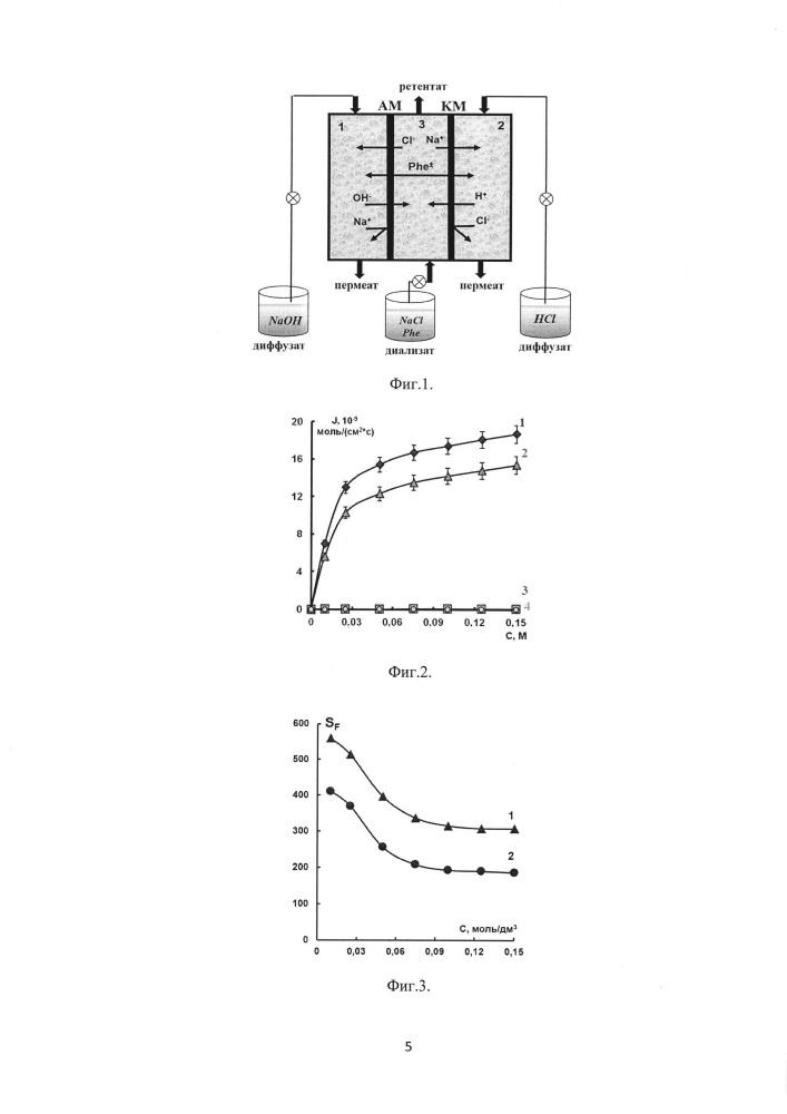 Способ селективного извлечения доннановским диализом ионов электролита из раствора с фенилаланином