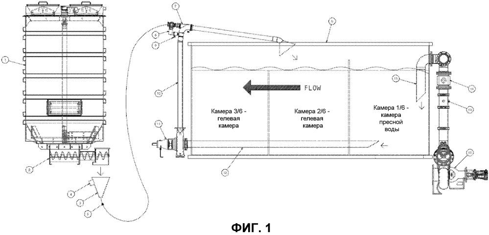 Система и способ для изготовления гомогенизированных нефтепромысловых гелей