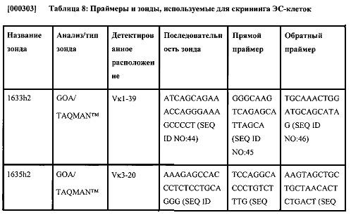 Не являющиеся человеком животные с модифицированными последовательностями тяжелых цепей иммуноглобулинов