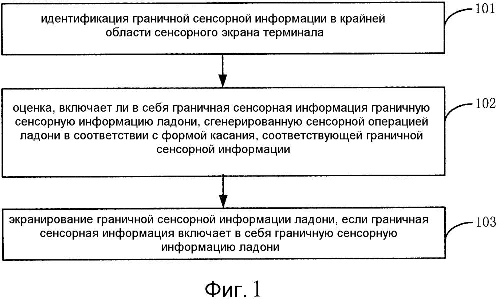 Способ и устройство управления сенсорным вводом