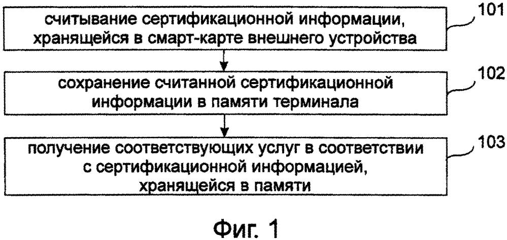 Способ, устройство и терминал получения информации