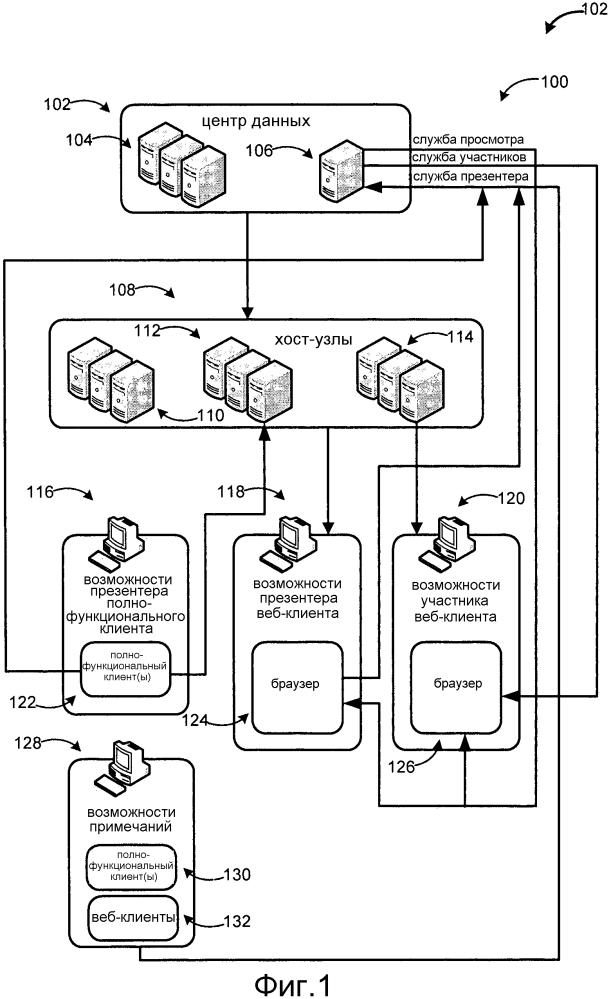 Синхронизация данных презентации документа в режиме реального времени с помощью универсальной службы