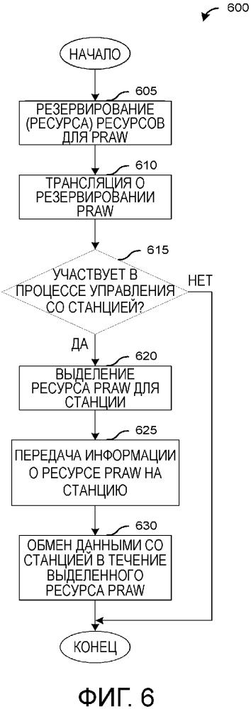 Система и способ выделения периодических ресурсов