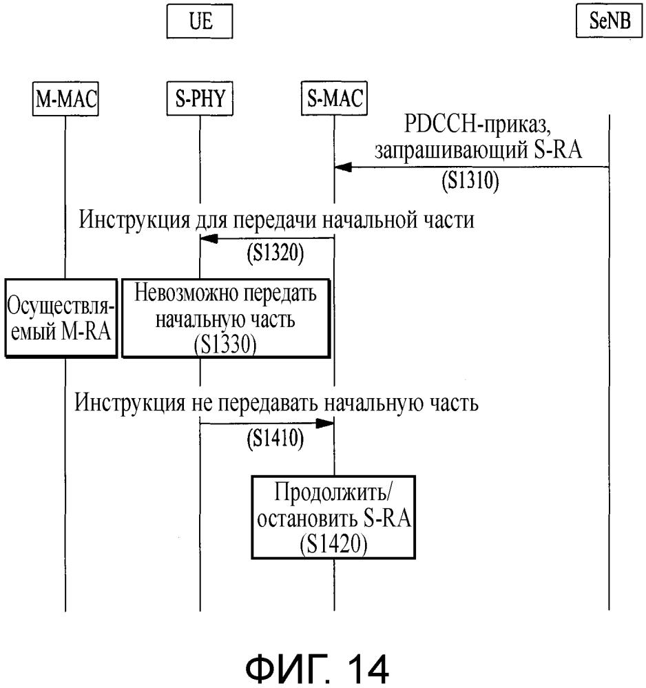 Связь между mac и phy для параллельных процедур произвольного доступа двойного подключения