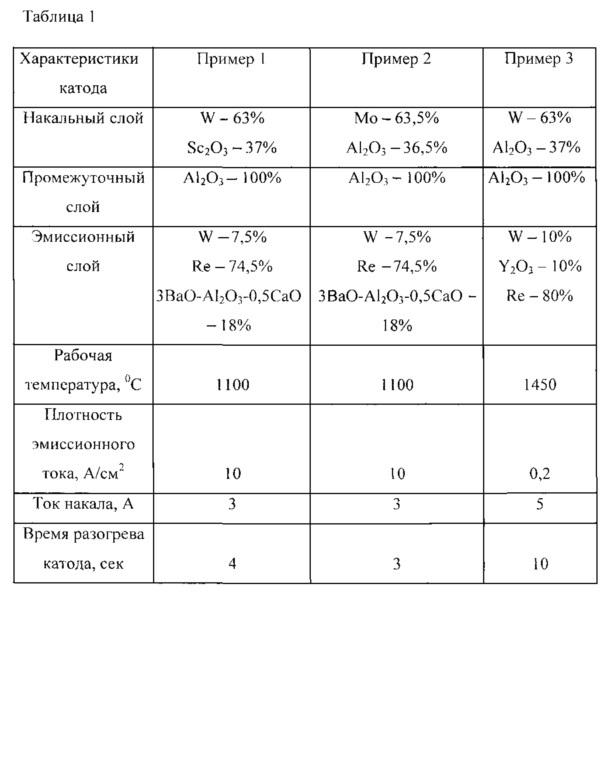 Цилиндрический термоэмиссионный катод