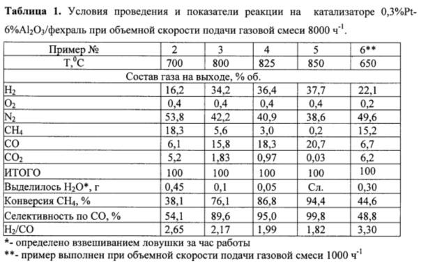 Способ приготовления катализатора для получения синтез газа из метана, катализатор, приготовленный по этому способу, и способ получения синтез газа из метана с его использованием
