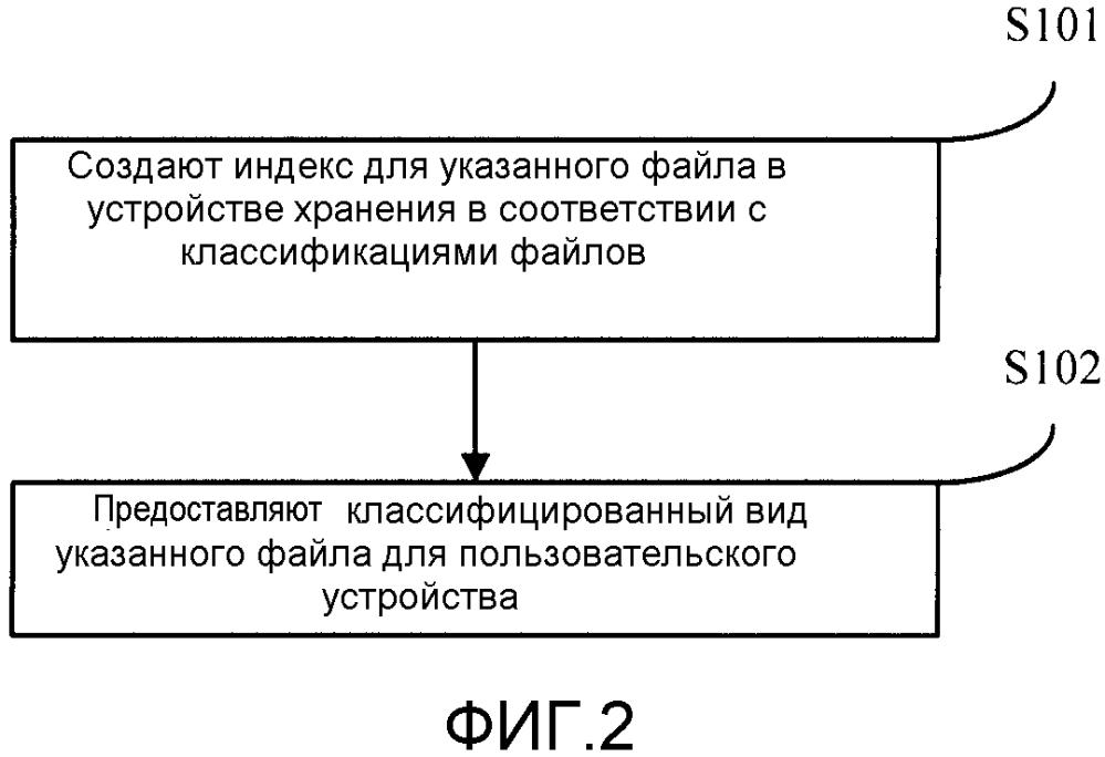 Способ и устройство для нахождения файла в устройстве хранения и маршрутизатор