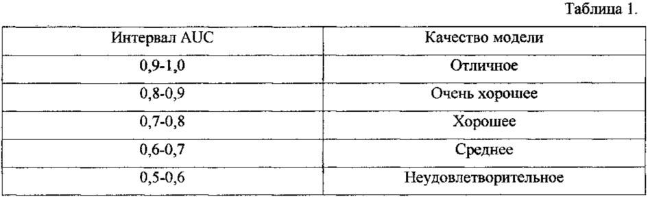 Способ прогнозирования постперикардиотомного синдрома у больных ишемической болезнью сердца (ибс) после аортокоронарного шунтирования