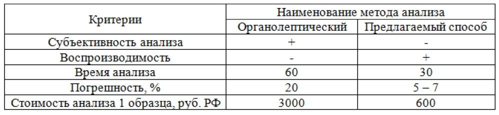 Способ определения происхождения пищевого этанола