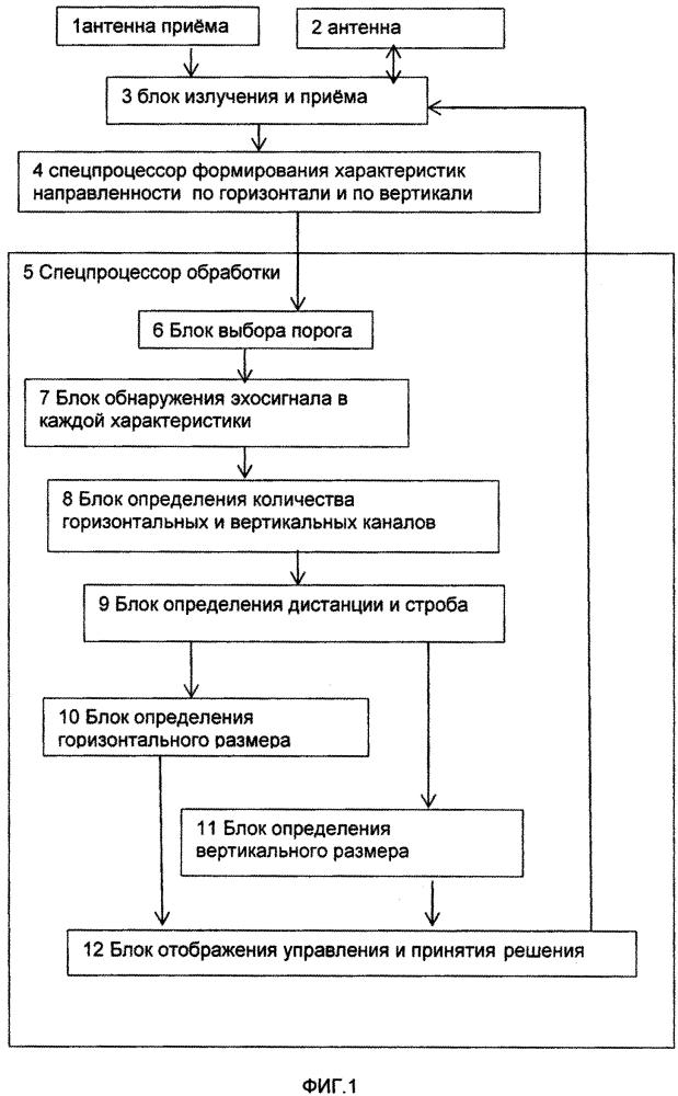 Способ автоматического определения параметров айсберга гидролокационным методом