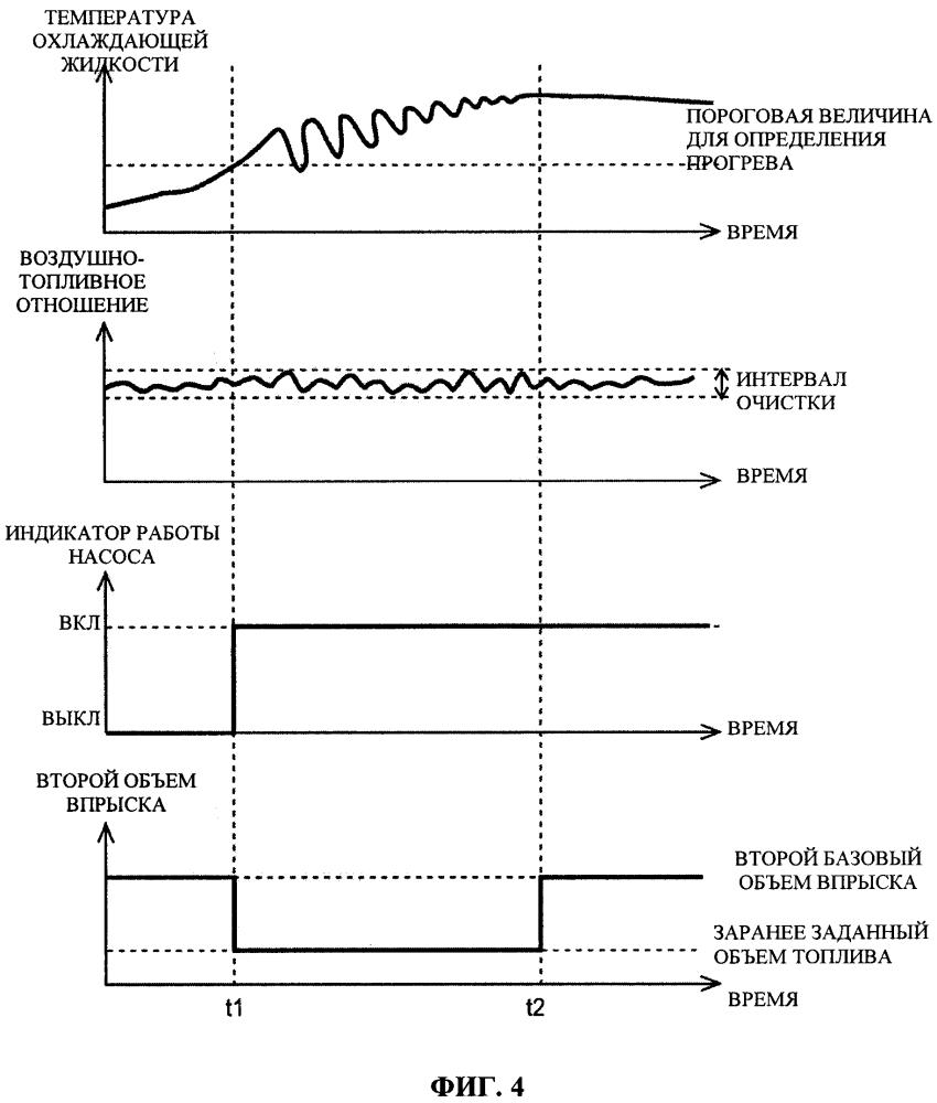 Система управления для двигателя внутреннего сгорания