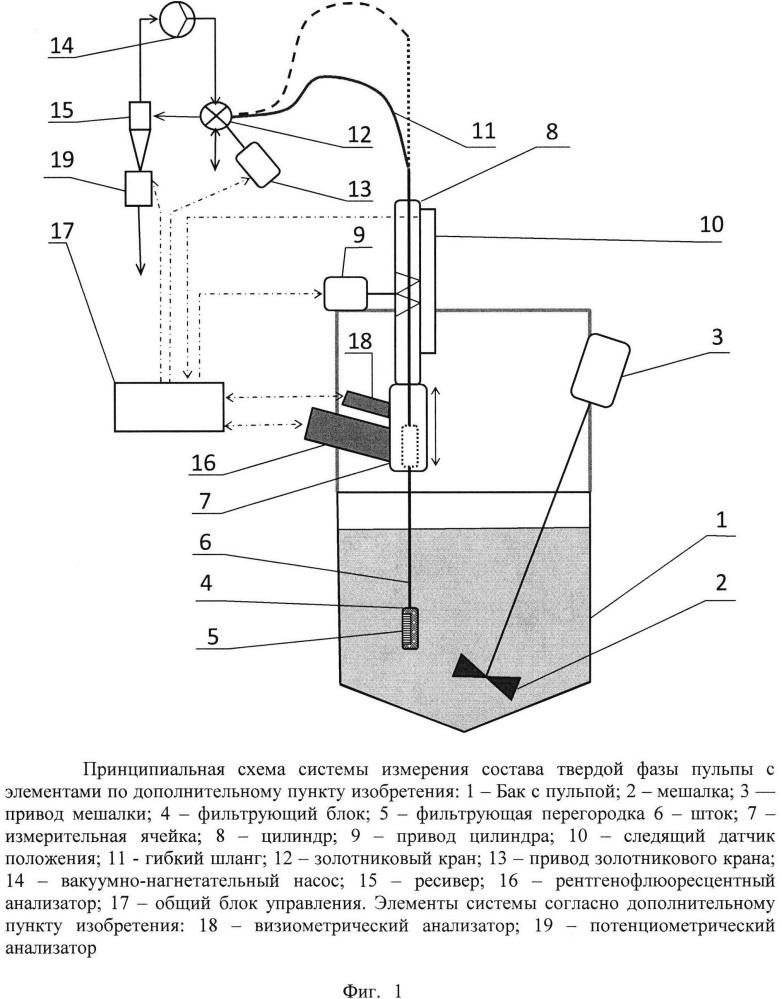 Способ автоматического анализа состава пульпы в операциях измельчения и флотации и устройство для его осуществления
